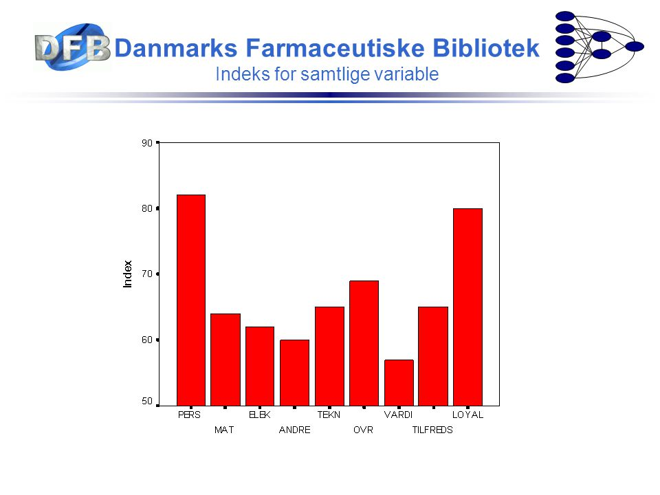 Danmarks Farmaceutiske Bibliotek Indeks for samtlige variable