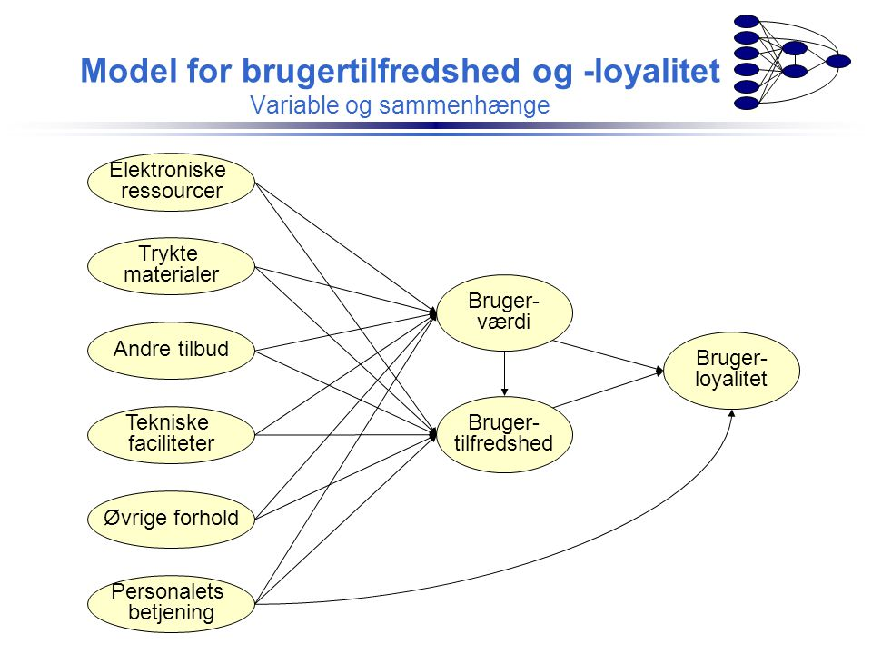 Model for brugertilfredshed og -loyalitet Variable og sammenhænge