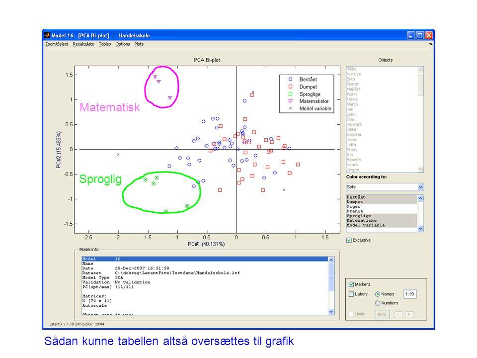 Matematisk Sproglig Sådan kunne tabellen altså oversættes til grafik