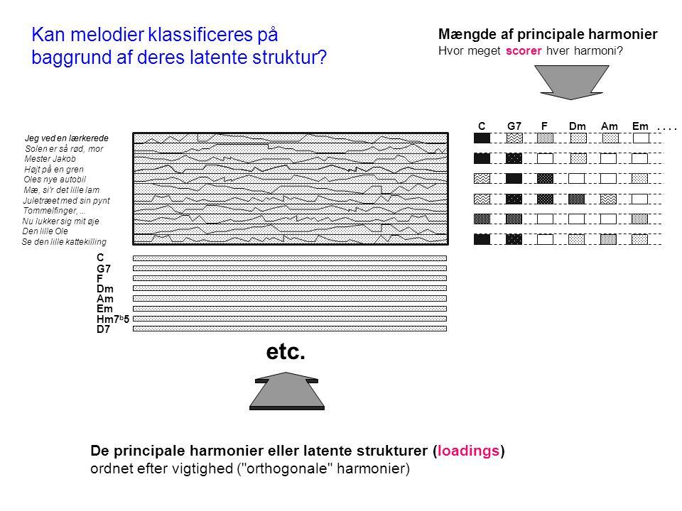 etc. Kan melodier klassificeres på baggrund af deres latente struktur