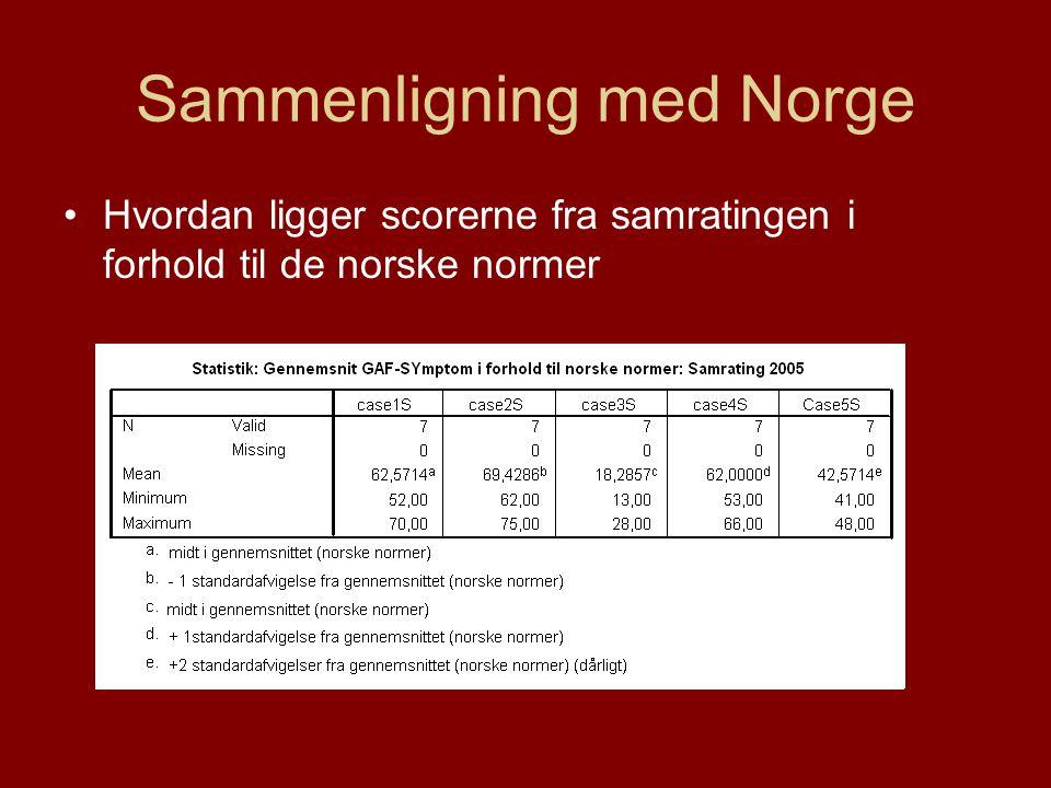 Sammenligning med Norge
