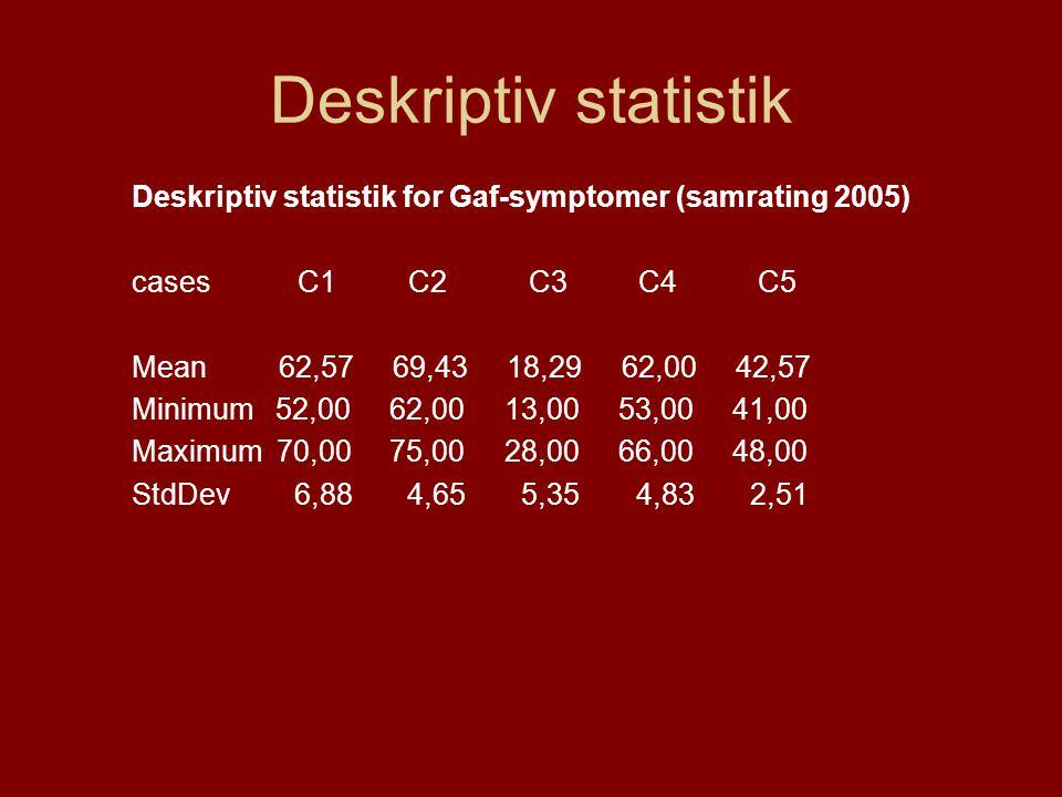 Deskriptiv statistik Deskriptiv statistik for Gaf-symptomer (samrating 2005) cases C1 C2 C3 C4 C5.