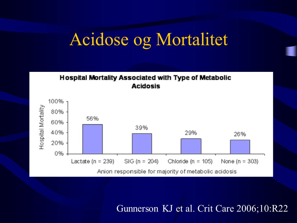 Acidose og Mortalitet Gunnerson KJ et al. Crit Care 2006;10:R22