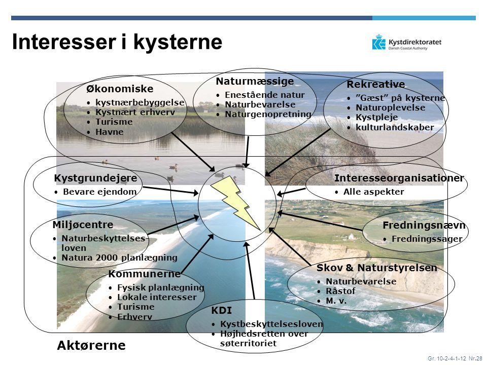 Interesser i kysterne Aktørerne Naturmæssige Rekreative Økonomiske