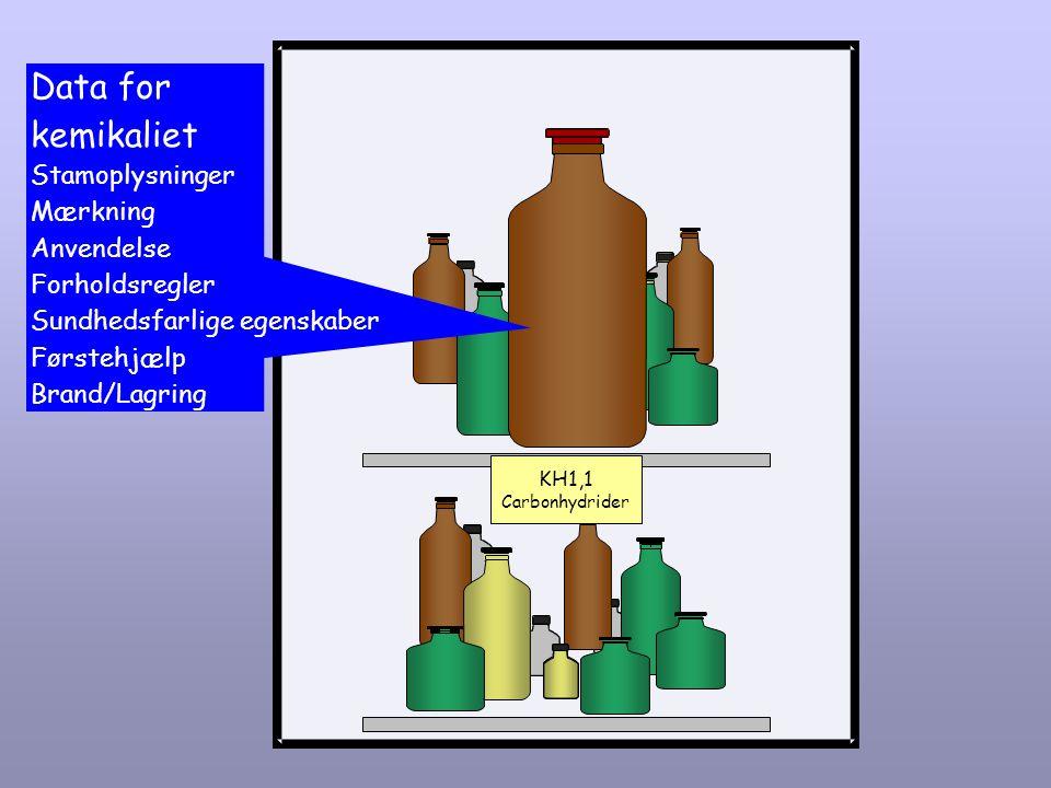 Data for kemikaliet Stamoplysninger Mærkning Anvendelse Forholdsregler