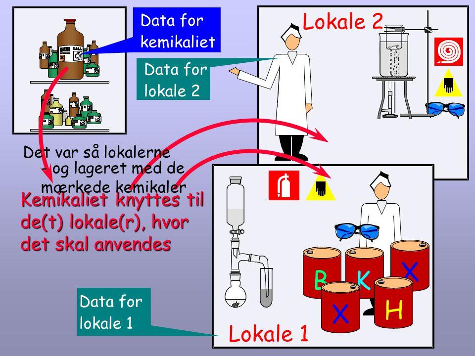 Data for kemikaliet. K. B. H. Lokale 2. Data for. lokale 2. Det var så lokalerne. - og lageret med de mærkede kemikaler.