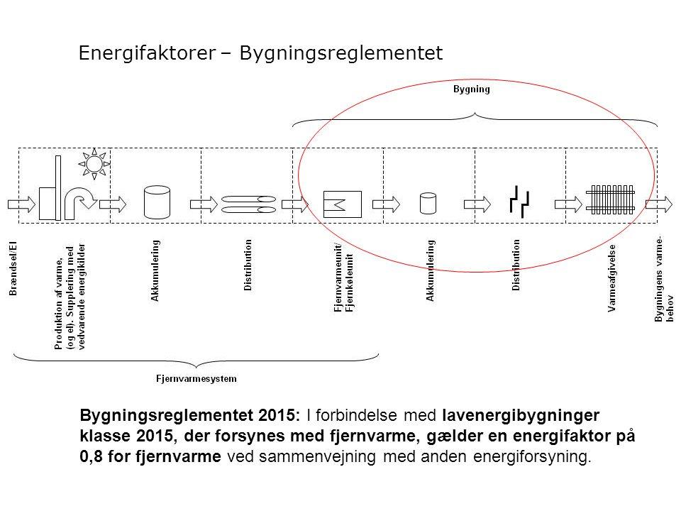 Energifaktorer – Bygningsreglementet