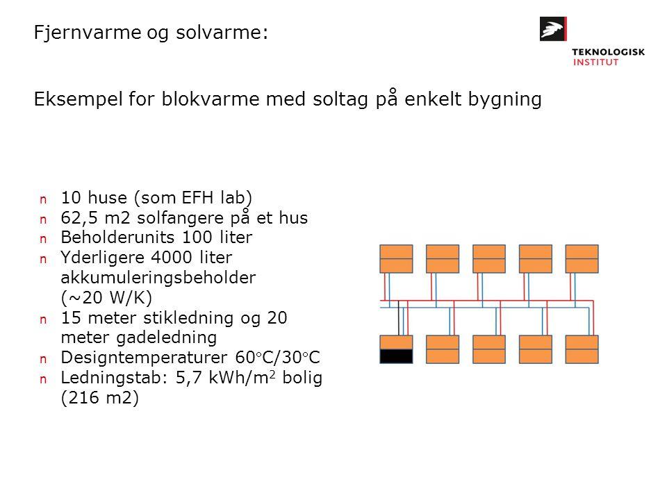 Fjernvarme og solvarme: Eksempel for blokvarme med soltag på enkelt bygning