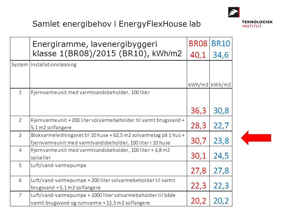 Samlet energibehov i EnergyFlexHouse lab