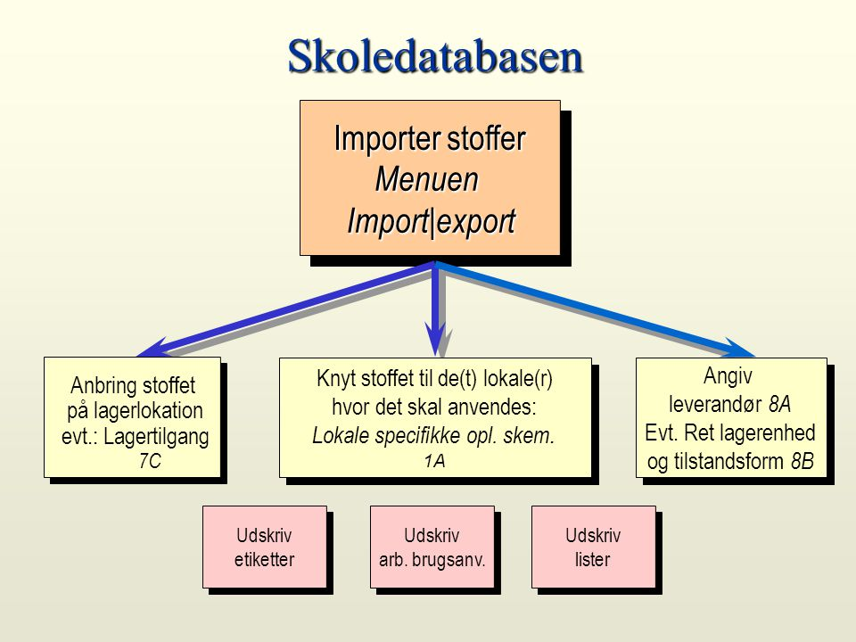 Skoledatabasen Importer stoffer Menuen Import|export