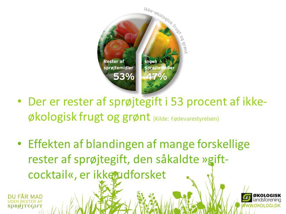 Der er rester af sprøjtegift i 53 procent af ikke-økologisk frugt og grønt (Kilde: Fødevarestyrelsen)