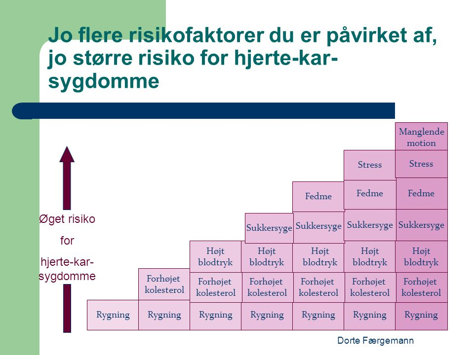 Jo flere risikofaktorer du er påvirket af, jo større risiko for hjerte-kar-sygdomme