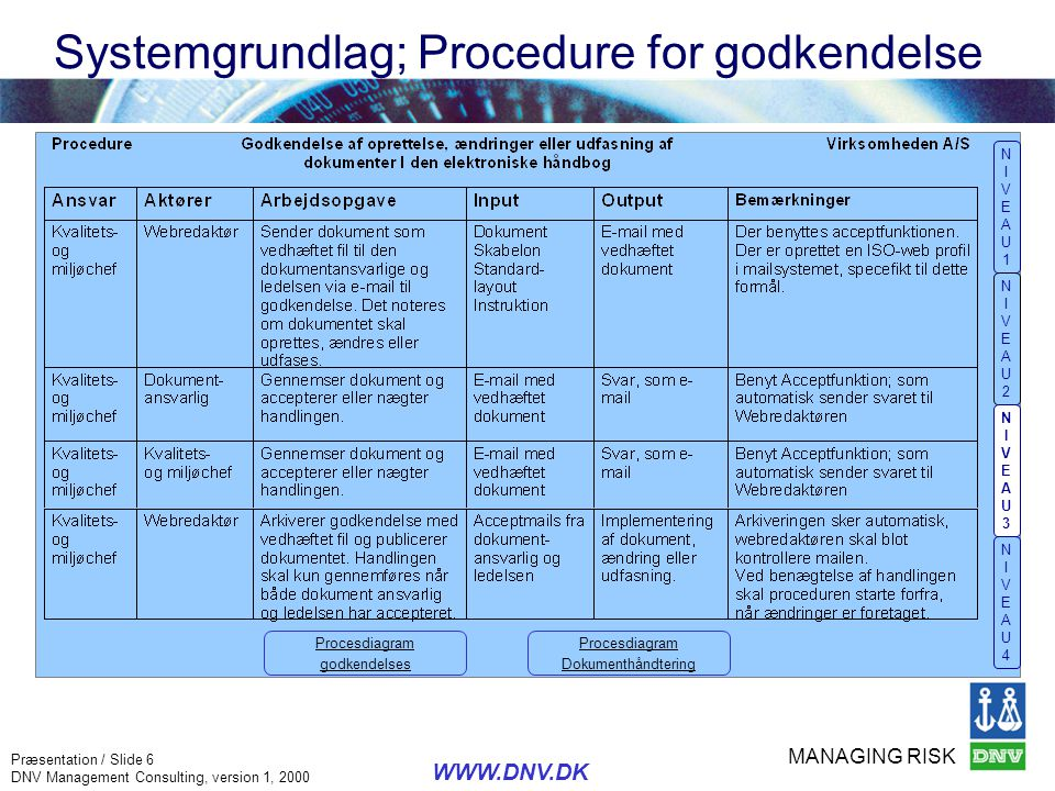 Systemgrundlag; Procedure for godkendelse