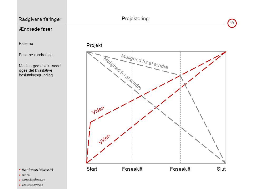 Projektering Ændrede faser Projekt Mulighed for at ændre