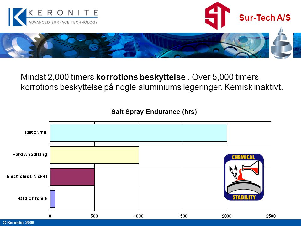 Salt Spray Endurance (hrs)