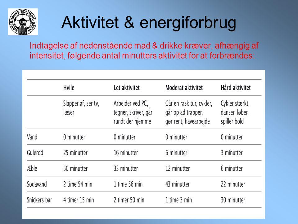 Aktivitet & energiforbrug
