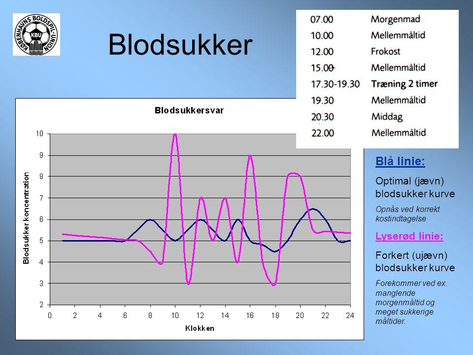 Blodsukker Blå linie: Optimal (jævn) blodsukker kurve Lyserød linie: