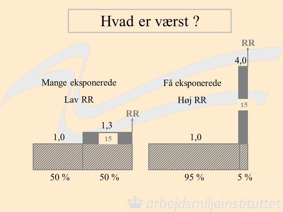 Hvad er værst RR 4,0 Mange eksponerede Lav RR Få eksponerede Høj RR