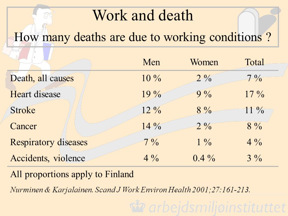 How many deaths are due to working conditions