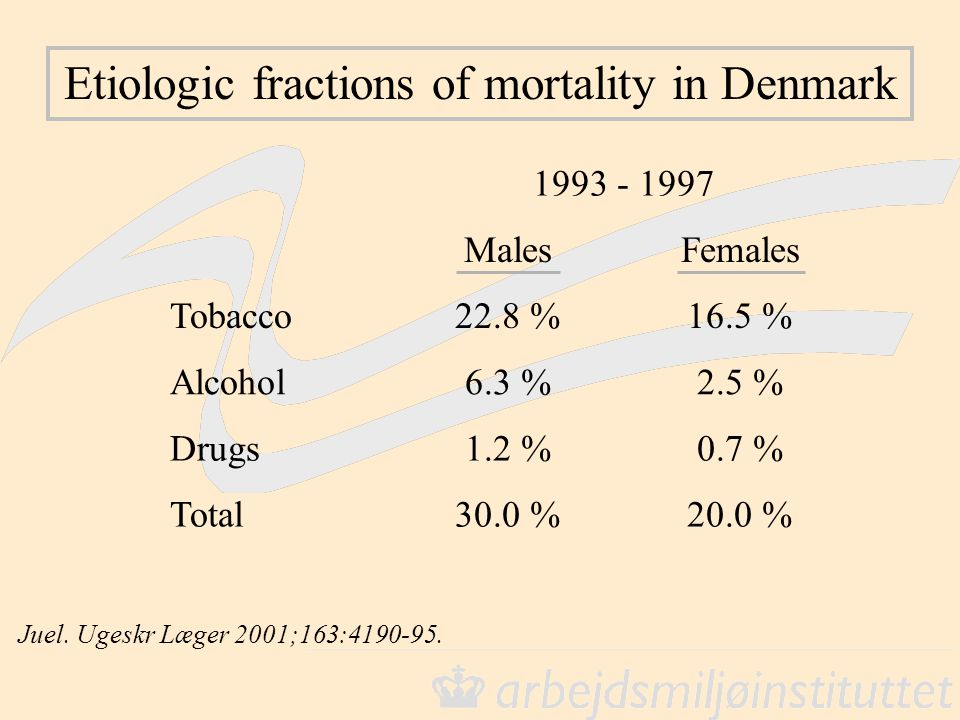 Etiologic fractions of mortality in Denmark