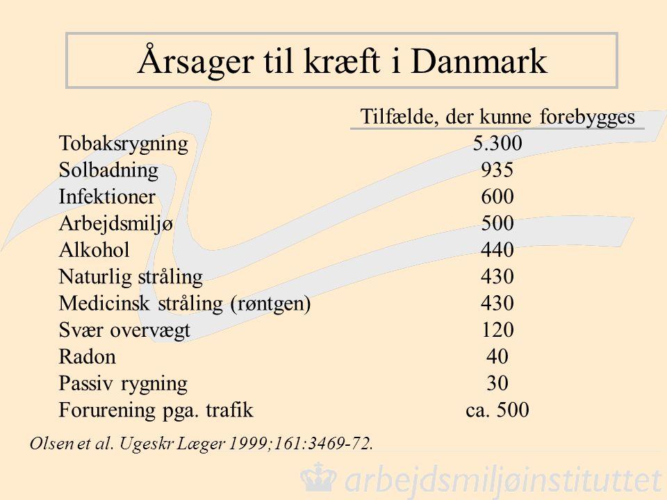 Årsager til kræft i Danmark