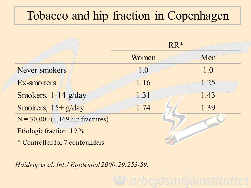 Tobacco and hip fraction in Copenhagen