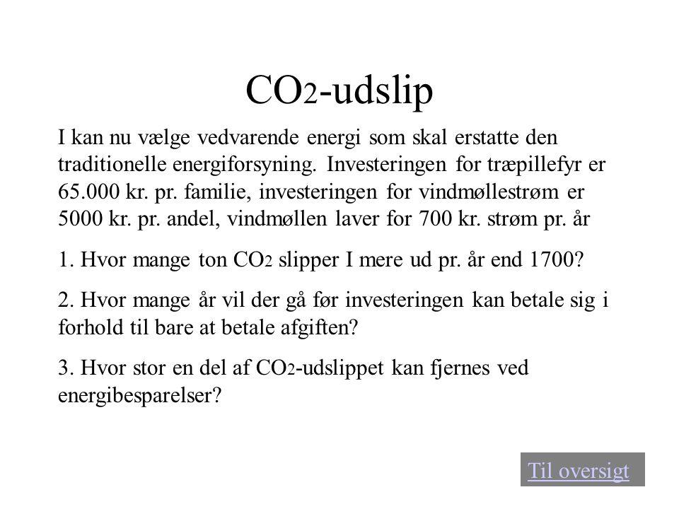 CO2-udslip