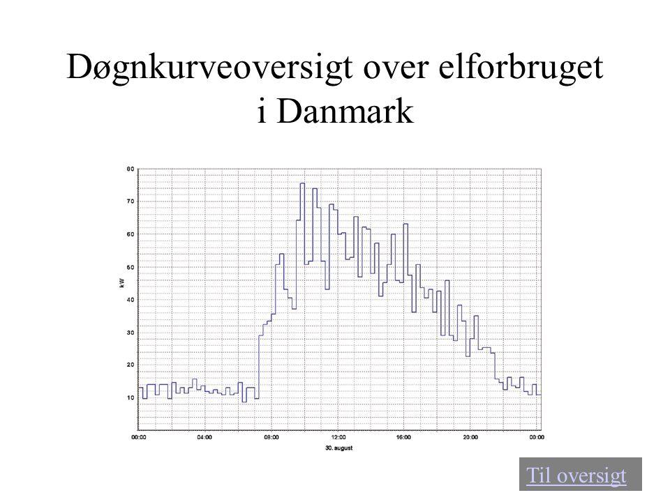Døgnkurveoversigt over elforbruget i Danmark