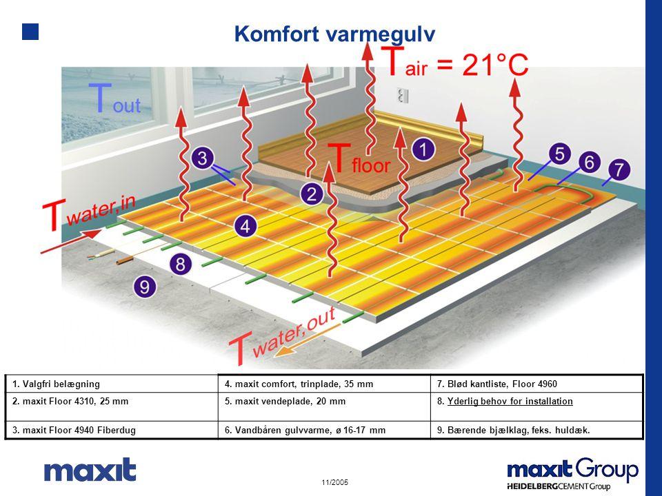 Komfort varmegulv 1. Valgfri belægning