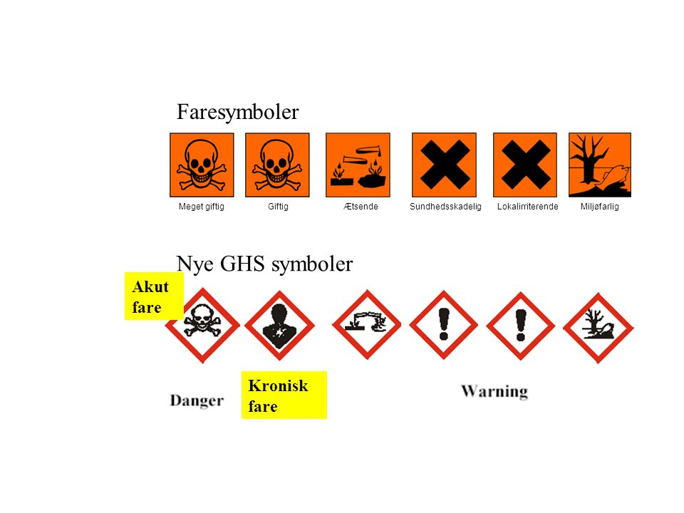 Faresymboler Nye GHS symboler Akut fare Kronisk fare Meget giftig