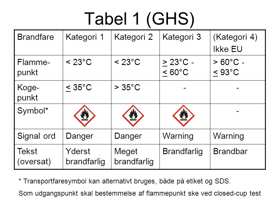 Tabel 1 (GHS) Brandfare Kategori 1 Kategori 2 Kategori 3 (Kategori 4)