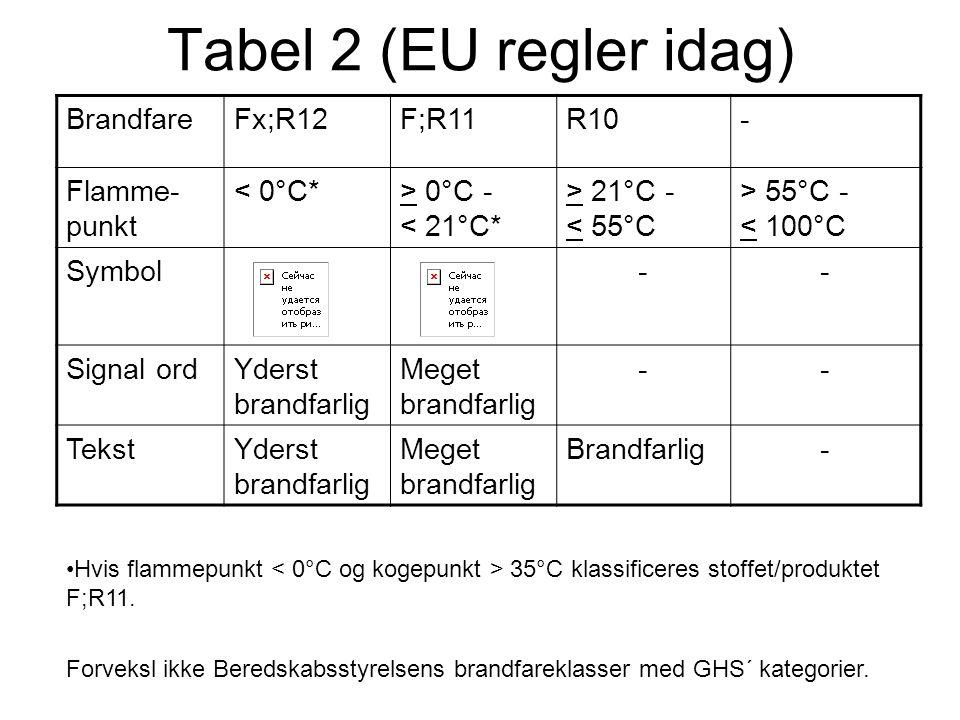 Tabel 2 (EU regler idag) Brandfare Fx;R12 F;R11 R10 - Flamme-punkt