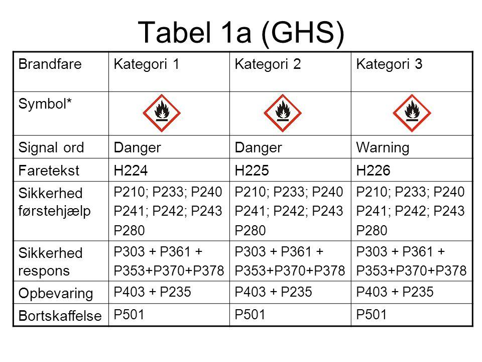 Tabel 1a (GHS) Brandfare Kategori 1 Kategori 2 Kategori 3 Symbol*