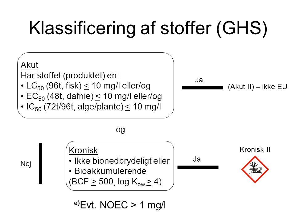 Klassificering af stoffer (GHS)