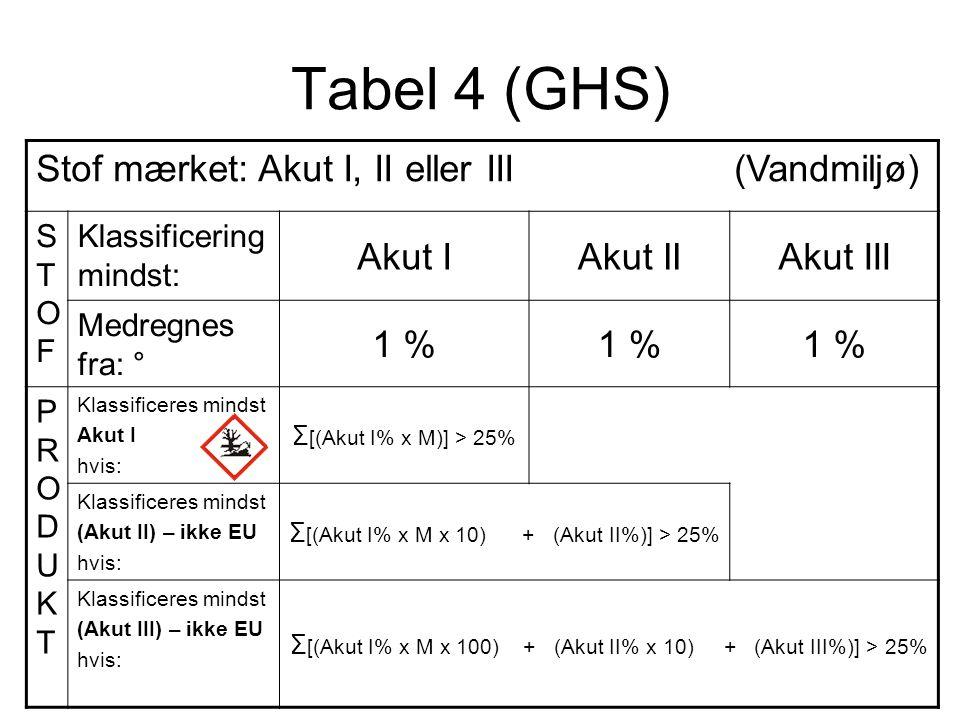 Tabel 4 (GHS) Stof mærket: Akut I, II eller III (Vandmiljø) Akut I
