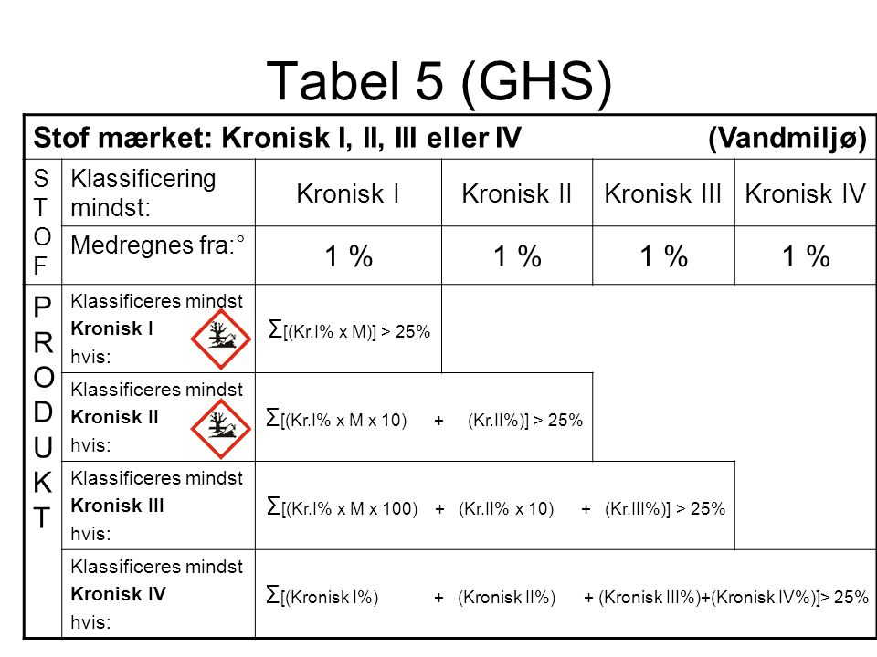 Tabel 5 (GHS) Stof mærket: Kronisk I, II, III eller IV (Vandmiljø) 1 %