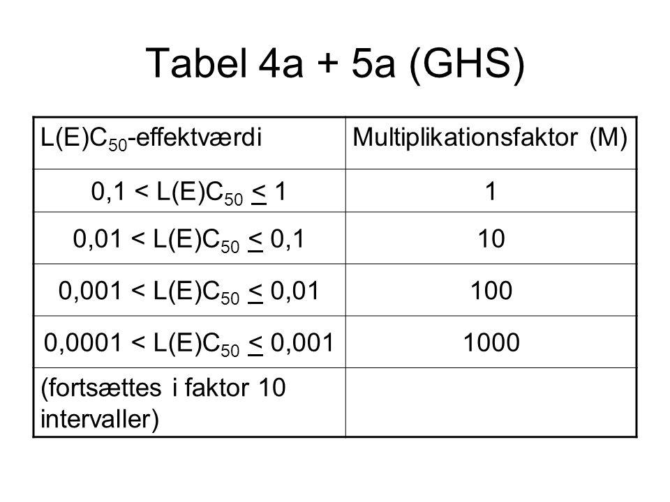 Tabel 4a + 5a (GHS) L(E)C50-effektværdi Multiplikationsfaktor (M)