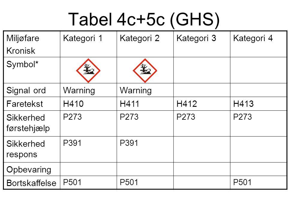 Tabel 4c+5c (GHS) Miljøfare Kronisk Kategori 1 Kategori 2 Kategori 3