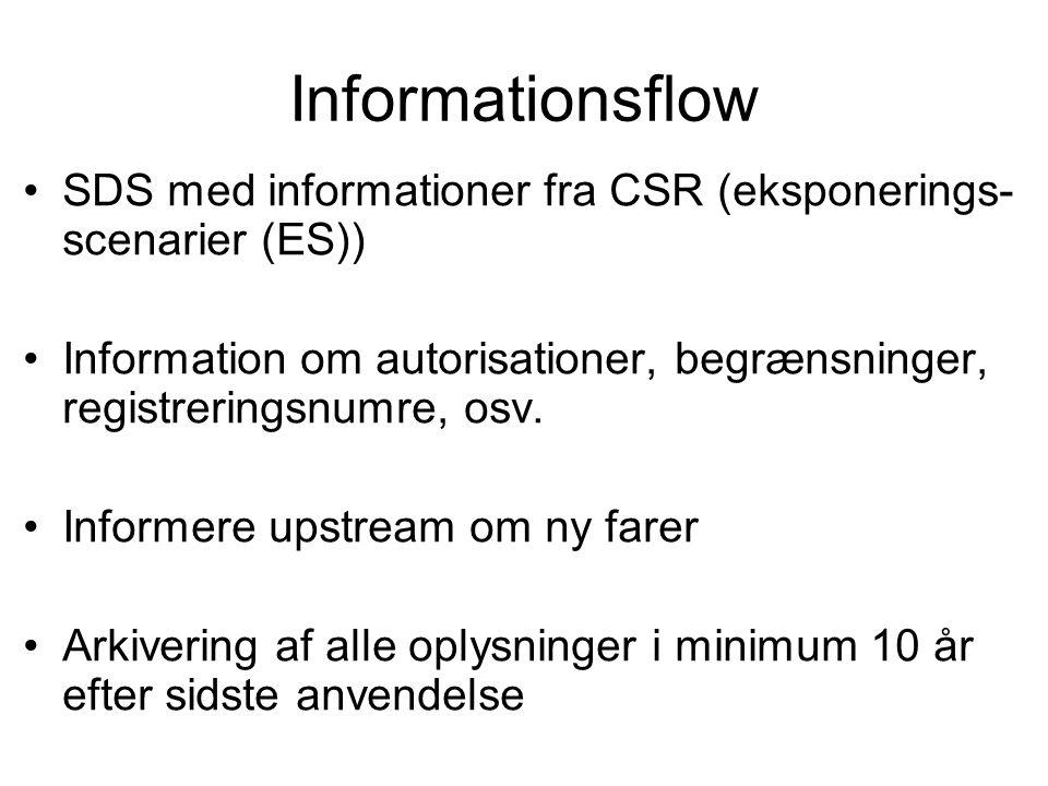 Informationsflow SDS med informationer fra CSR (eksponerings-scenarier (ES)) Information om autorisationer, begrænsninger, registreringsnumre, osv.