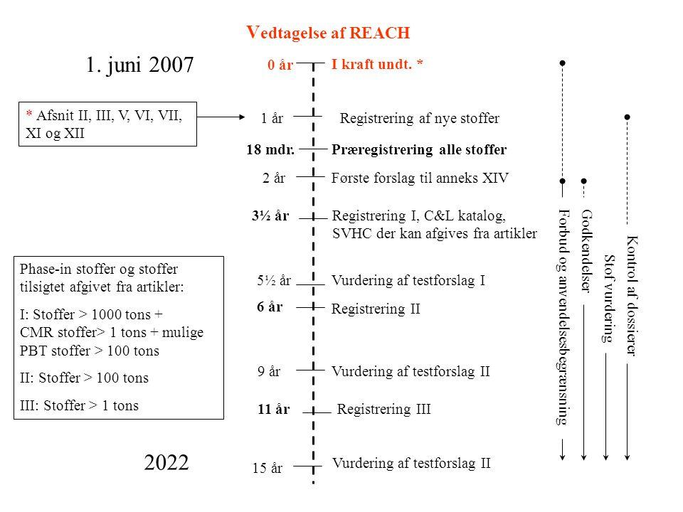 1. juni 2007 2022 Vedtagelse af REACH Registrering I, C&L katalog,