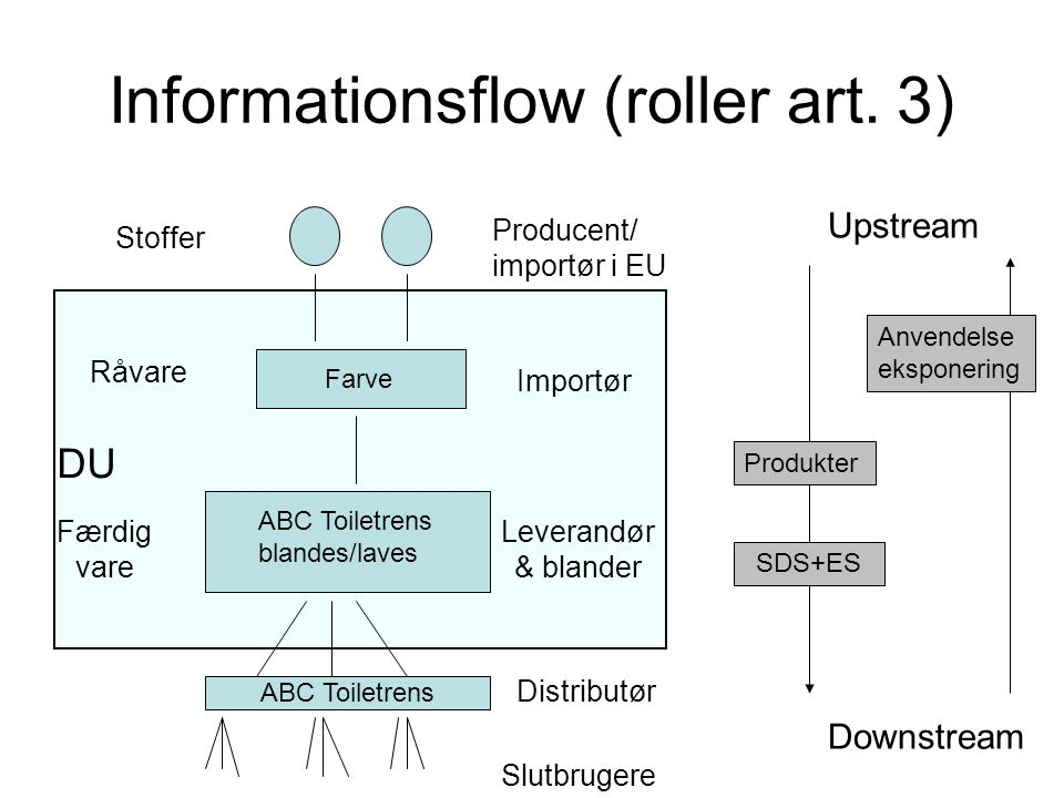 Informationsflow (roller art. 3)