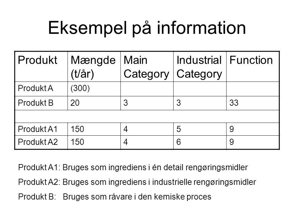 Eksempel på information