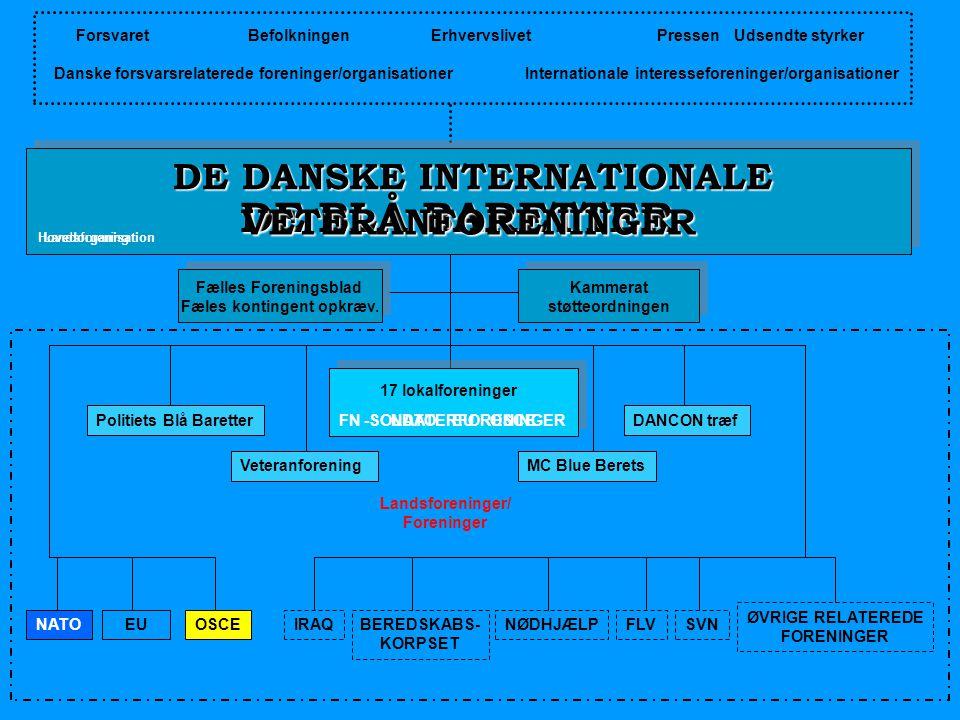 DE DANSKE INTERNATIONALE Fæles kontingent opkræv.