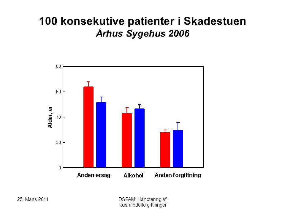 100 konsekutive patienter i Skadestuen Århus Sygehus 2006
