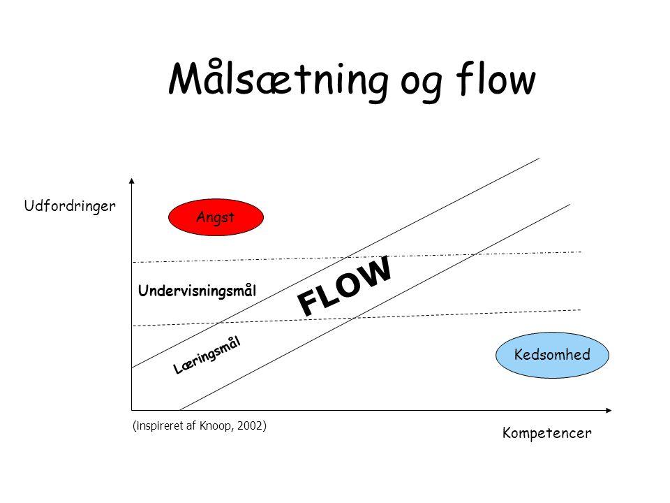 Målsætning og flow FLOW Udfordringer Angst Undervisningsmål Kedsomhed