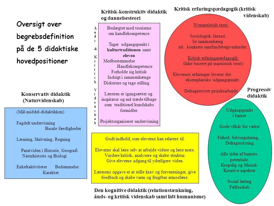 Oversigt over begrebsdefinition på de 5 didaktiske hovedpositioner