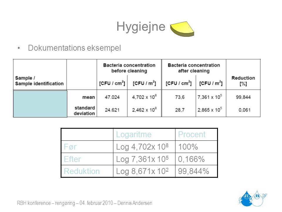Hygiejne Dokumentations eksempel Logaritme Procent Før Log 4,702x 108