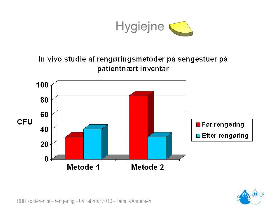 Hygiejne RBH konference – rengøring – 04. februar 2010 – Dennis Andersen