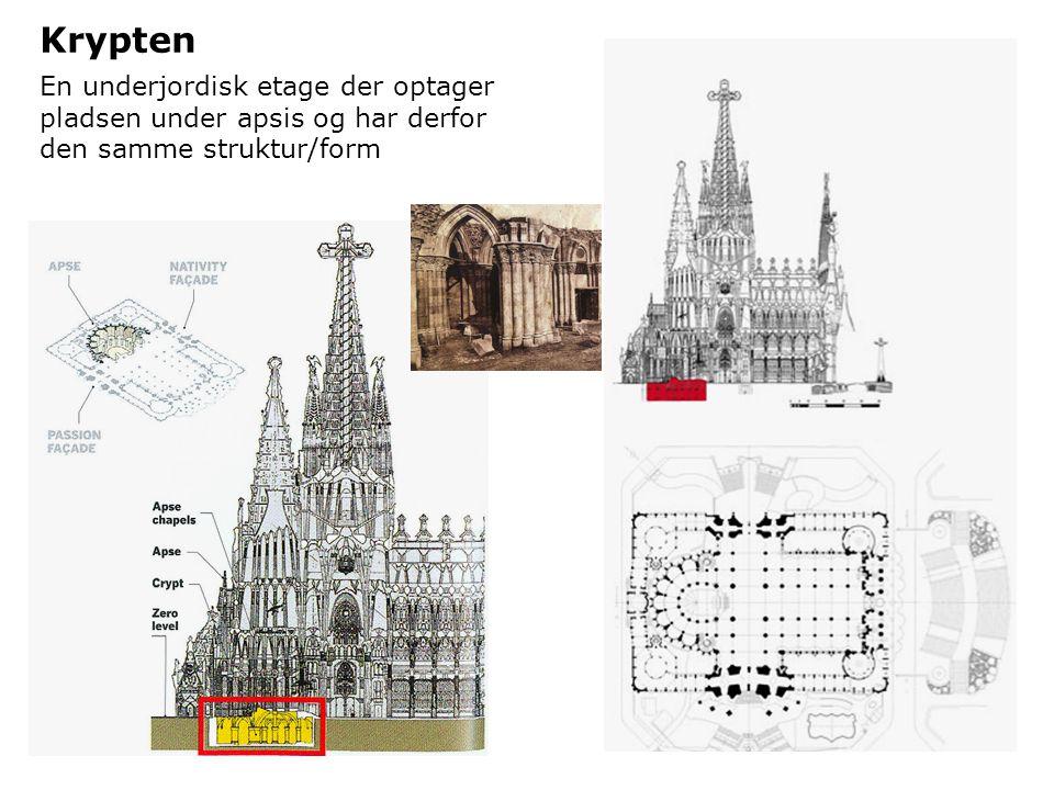 Krypten En underjordisk etage der optager pladsen under apsis og har derfor den samme struktur/form.