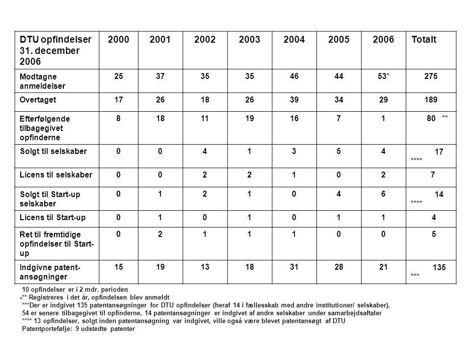DTU opfindelser 31. december 2006 2000 2001 2002 2003 2004 2005 2006